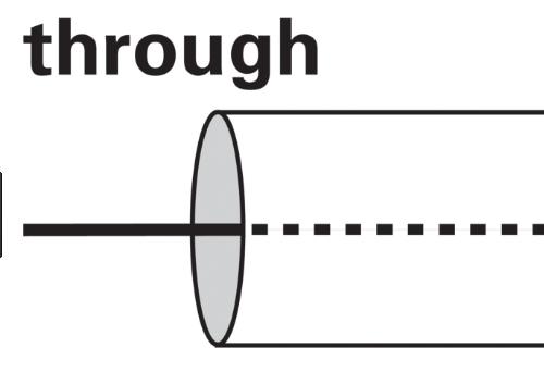 Hướng dẫn phân biệt During và Through