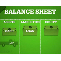 Unit 2: The Balance Sheet