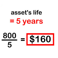 Unit 4: Fixed Assets Depreciation