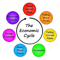 Unit 5: Economic Cycles