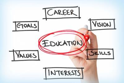Những từ vựng tiếng Anh về giáo dục