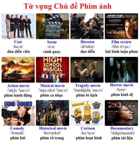 Từ vựng tiếng Anh về chủ đề phim ảnh