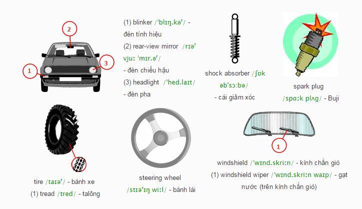 Từ vựng tiếng Anh về các bộ phận của ô tô